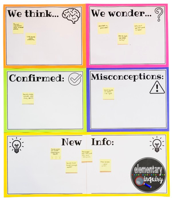 interactive KWL chart with sticky notes